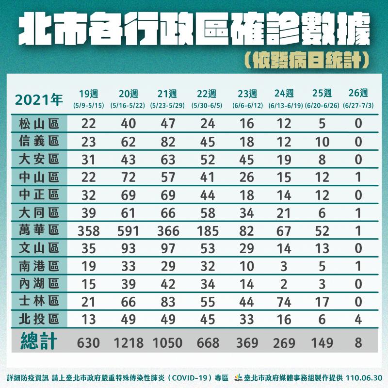 20210630-台北市30日公布各行政區確數據(台北市政府提供)