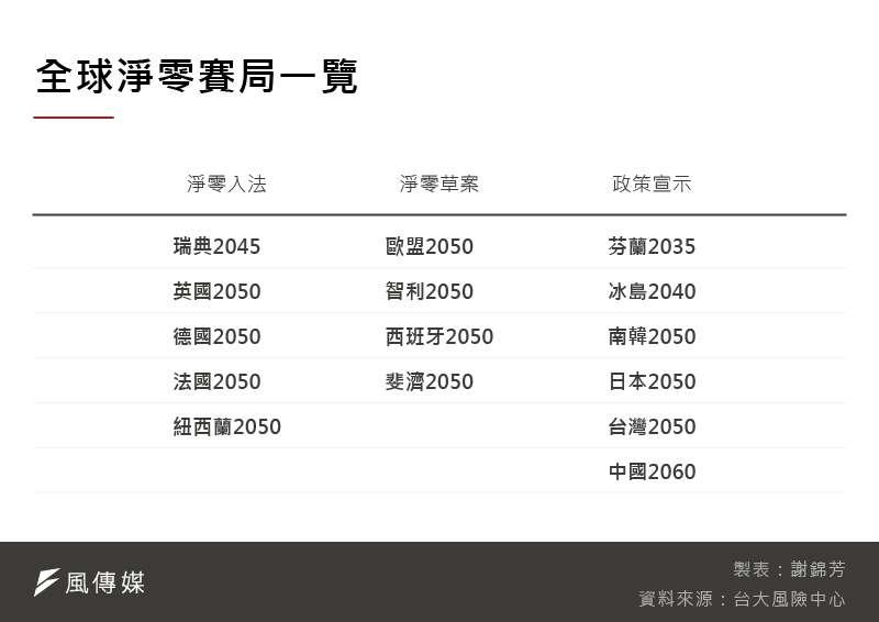 20210630-SMG0035-全球淨零賽局一覽