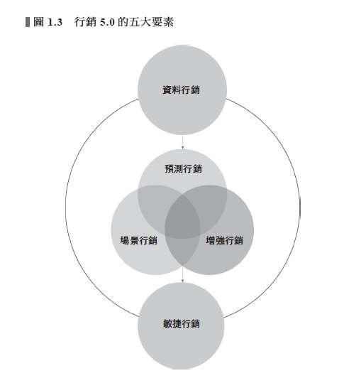 行銷5.0的5大要素。(天下雜誌出版提供)