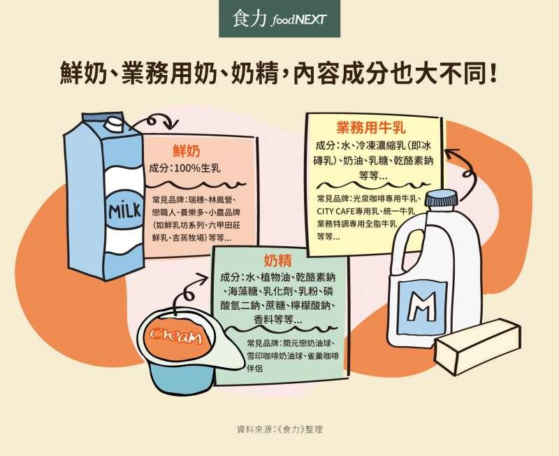 鮮奶、業務用奶、奶精,內容成分也大不同!(圖/食力foodNEXT提供)