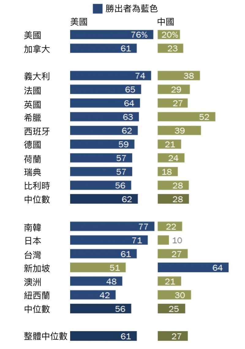 皮尤17國民調:你更喜歡美國或者中國?