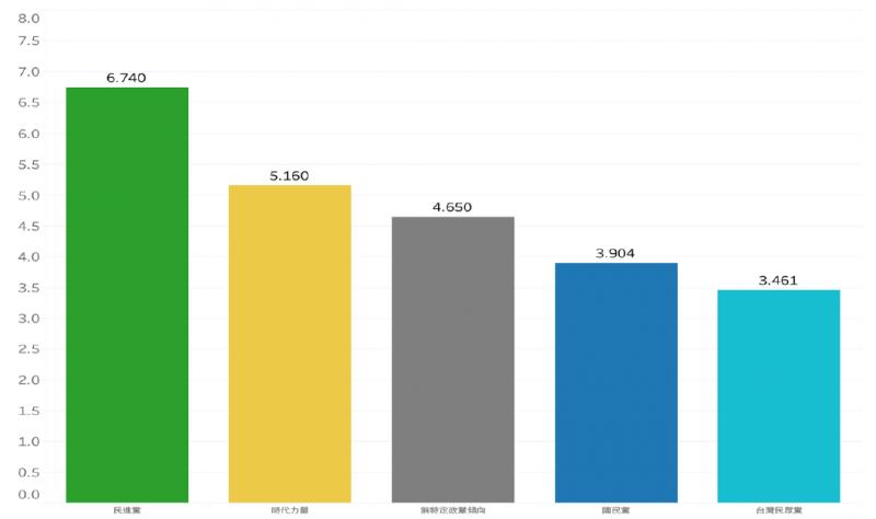 20210702-不同政黨支持者對總統蔡英文防疫表現的評價(mean=4.94)(台大動態民意計畫研究團隊提供)