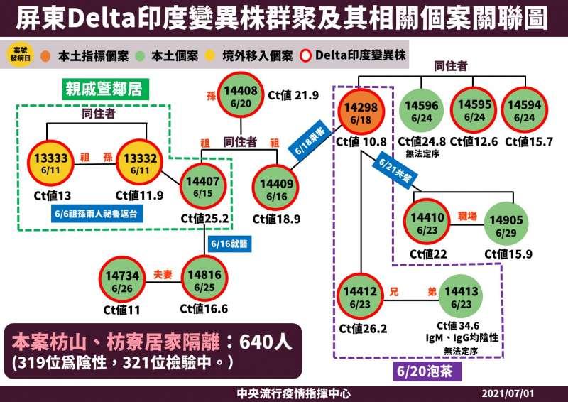 20210703-屏東是國內出現第一個已知的Delta社區群聚感染,短時間內就造成至少3代、15人確診。(中央流行疫情指揮中心提供)