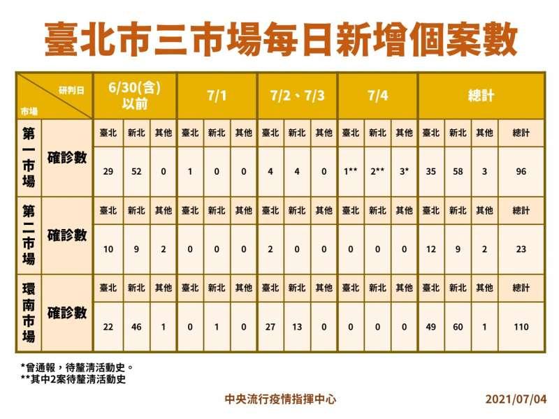20210704-台北三大市場新增病例。(中央流行疫情指揮中心提供)