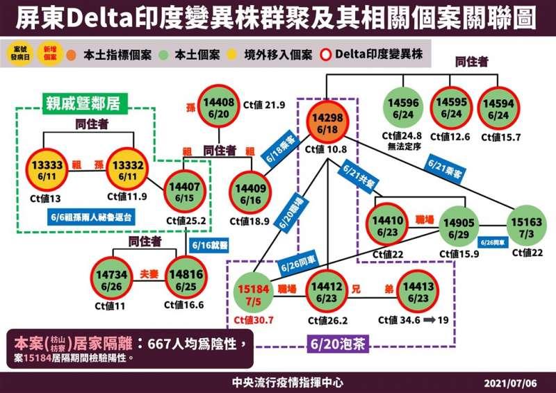 屏東Delta群聚新增1個案,與白牌車司機泡茶者確診(圖/指揮中心提供)