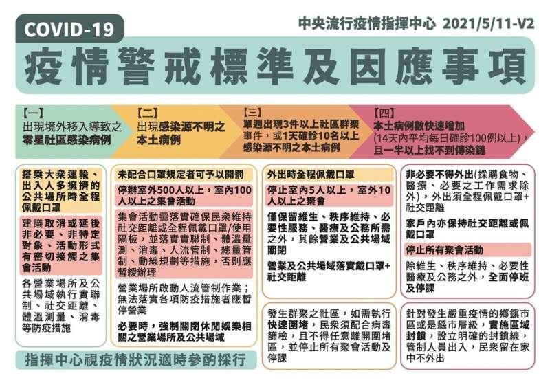 中央流行疫情指揮中心5月11日發布疫情警戒標準及因應事項。(圖取自疾管署)