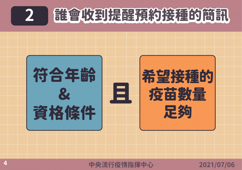 疫苗施打意願登記與預約四步驟(圖/中央流行疫情指揮中心提供)