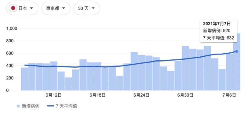東京最近一個月的確診人數緩步上漲,這段時間的「蔓延防止等重點措施」顯然沒有發揮效果。(翻攝Google)