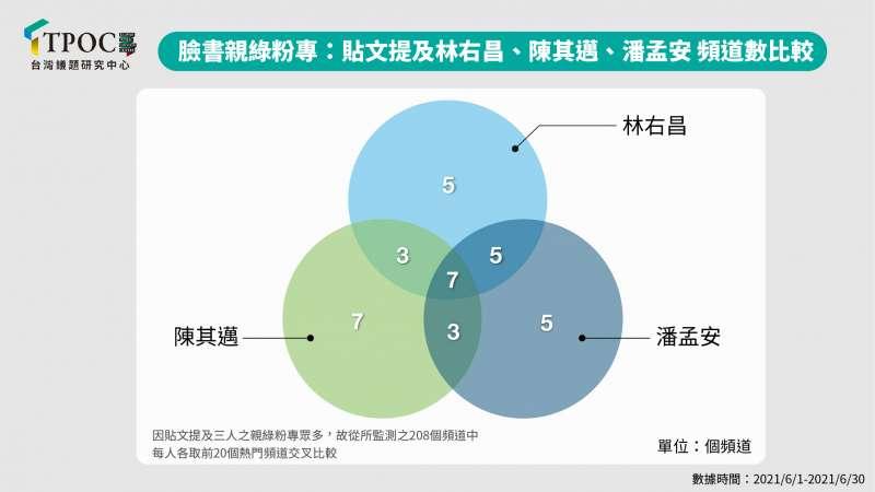 臉書親綠粉專:貼文提及林右昌、陳其邁、潘孟安 頻道數比較。(QuickseeK快析輿情資料庫提供)