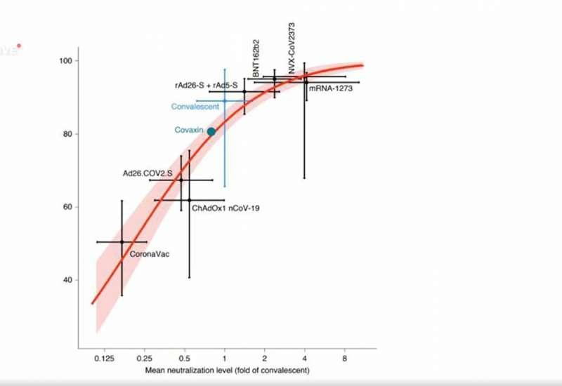20210710-學界目前針對中和抗體效價(橫軸)與疫苗保護性(縱軸)建立的推估模型。(取自醫學期刊《nature medicine》)
