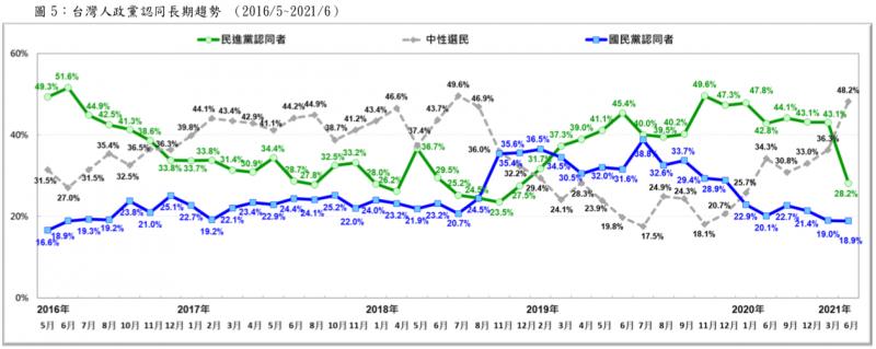 20210711-據台灣民意基金會調查,2021年3月至6月,民進黨的認同度明顯下降,而自認中間選民的比例則大幅提升。(擷取自台灣民意基金會2021年6月全國性民意調查摘要報告)