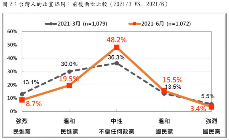 20210711-據台灣民意基金會調查,2021年6月民進黨認同者的占比相較3月有較為明顯的減少,國民黨認同者則沒有明顯變化。(擷取自台灣民意基金會 6 月全國性民意調查摘要報告)
