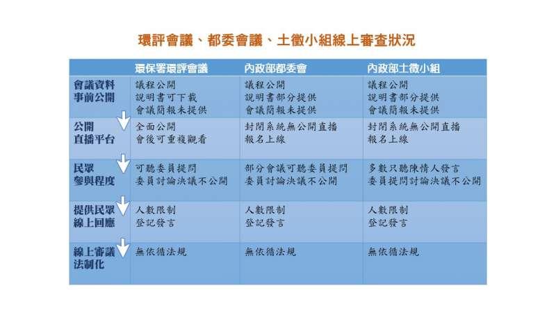 20210711-環評會議、都委會議、土徵小組線上審查狀況。(製表:漂浪島嶼)