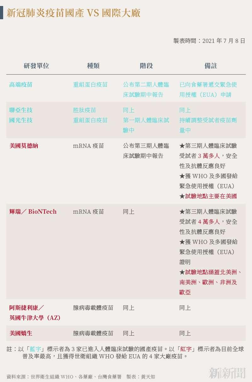 20210711-SMG0034-N01-黃天如_a_新冠肺炎疫苗國產VS國際大廠