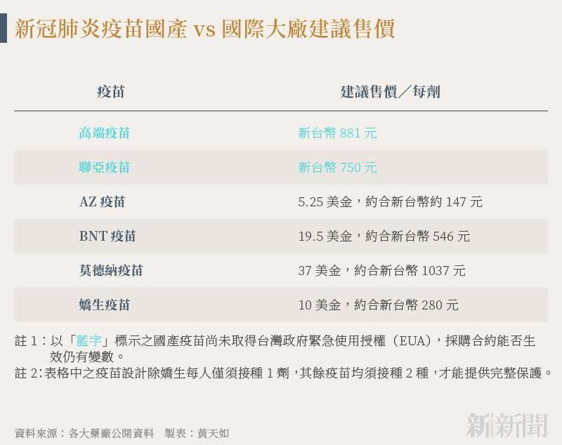 20210711-SMG0034-N01-黃天如_b_新冠肺炎疫苗國產vs國際大廠建議售價