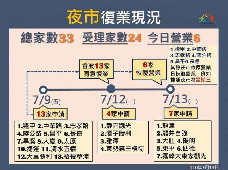 台中市夜市復業一覽表