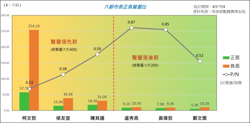 20210713-山水民意統計6月至7初六都首長的網路聲量,發現台北市長柯文哲負面稱量幾乎是正面聲量的5倍,而台中市長盧秀燕則是正負面聲量差異最小的。(取自山水民意研究有限公司臉書)