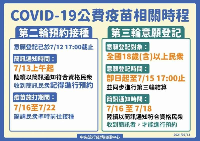 COVID-19公費疫苗相關時程7/13更新。(圖 / 中央流行疫情指揮中心提供)