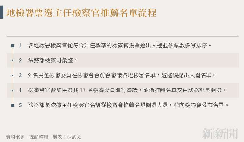 20210715-SMG0034-N01-製表:林益民_a_地檢署票選主任檢察官推薦名單流程