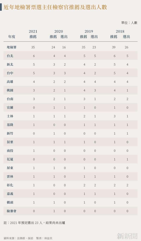 20210715-SMG0034-N01-製表:林益民_b_近年地檢署票選主任檢察官推薦及選出人數