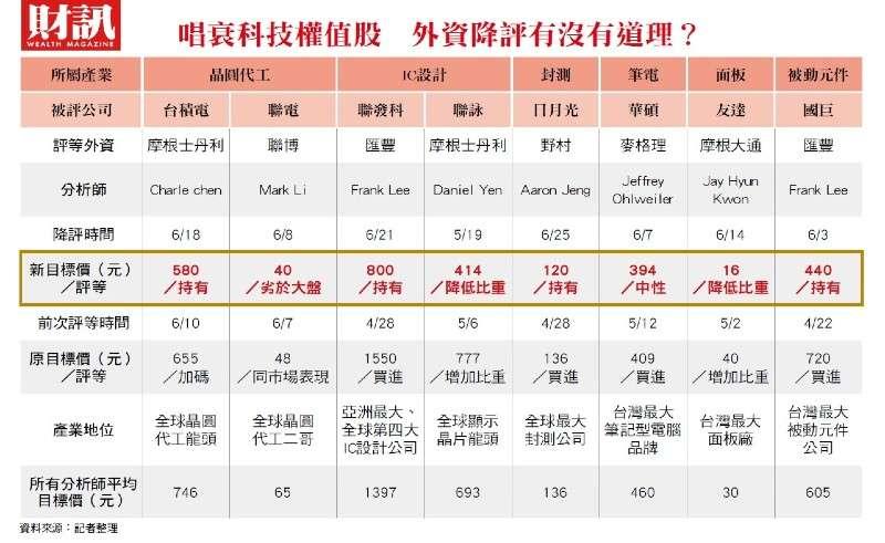 科技權值股表格 (圖/財訊)