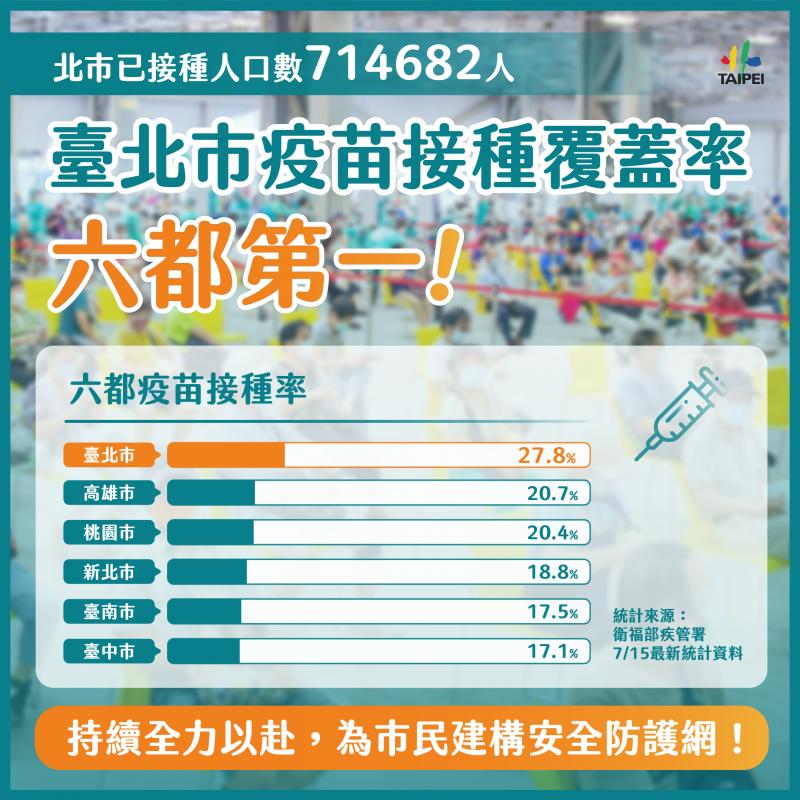 20210717-截至15日數據,台北市疫苗覆蓋率為六都第一。(北市府提供)