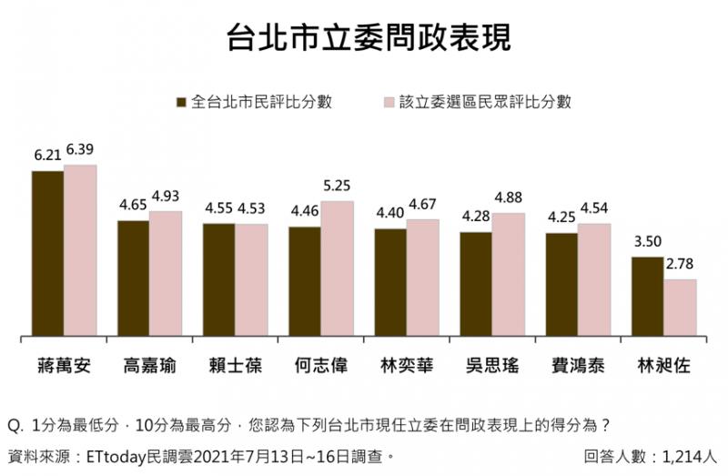 《ETtoday新聞雲》調查,若以1分為最低分、10分為最高分,詢問台北市民對於北市現任立委、以及所在選區立委的問政表現評分。