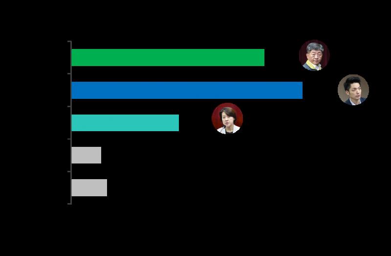 20210719-2022台北市長選戰,陳時中、蔣萬安、黃珊珊支持度對比。(ETtoday新聞雲提供)。