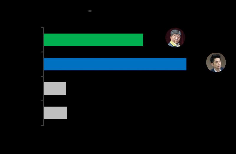 20210719-2022台北市長選戰,陳時中、蔣萬安支持度對比。(ETtoday新聞雲提供)。