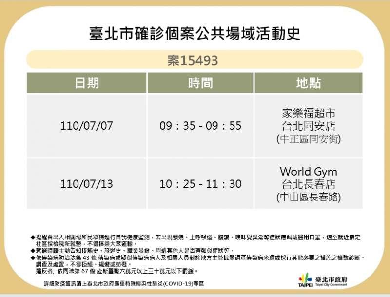 台北市確診個案15493公共場域活動史。(北市衛生局提供)