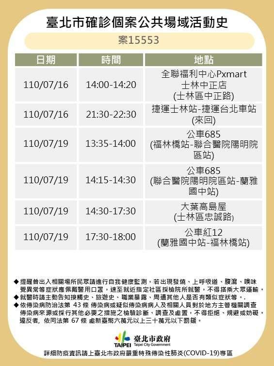 20210720-台北市20日公布案15553足跡。(北市衛生局提供)