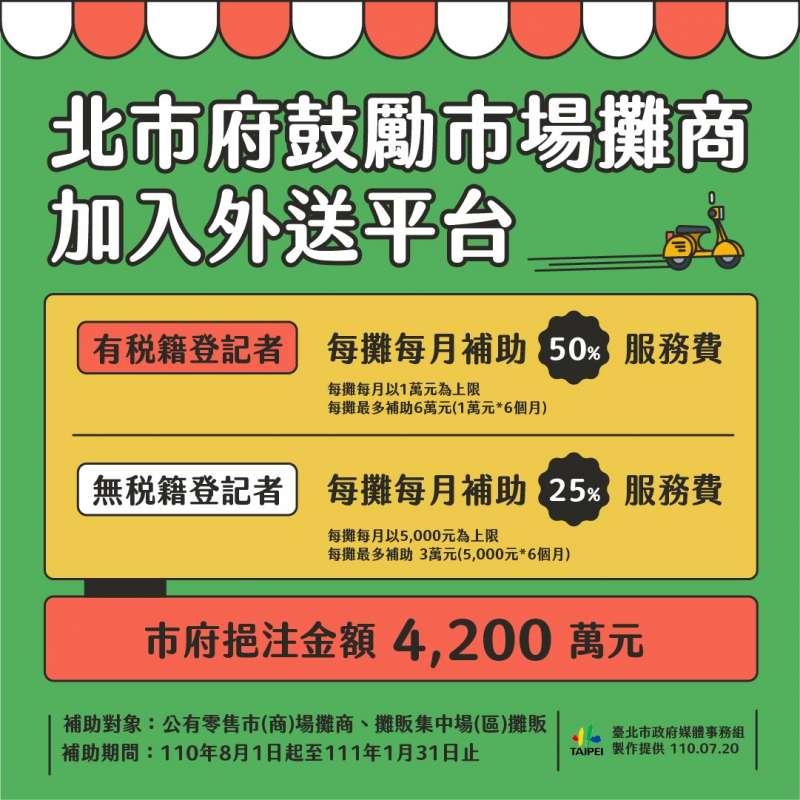 20210720-台北市政府鼓勵市場攤販加入外送平台。(北市府提供)