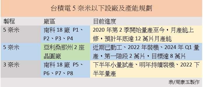 台積電5奈米以下設廠及產能規劃。