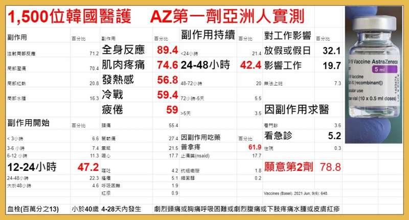 AZ疫苗副作用。(圖 / 翻攝自潘建志醫師臉書)