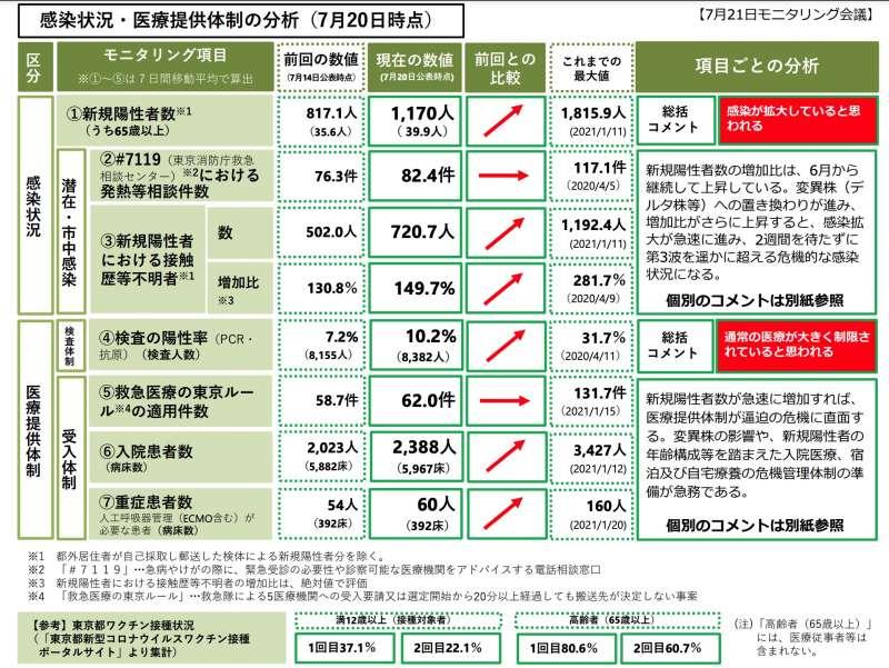2021年7月20日,東京都政府公佈的當地最新疫情。(翻攝東京都政府官網)