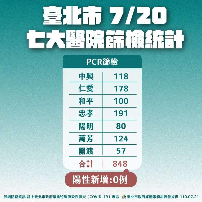 20210721-台北市七大醫院篩檢統計。(北市府提供)