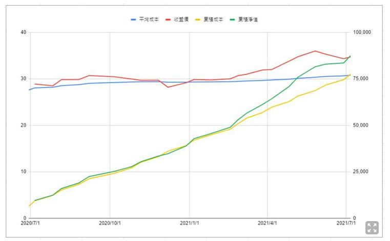 小資存股0056元大高股息ETF微笑曲線。(圖 / 取自方格子Vocus)