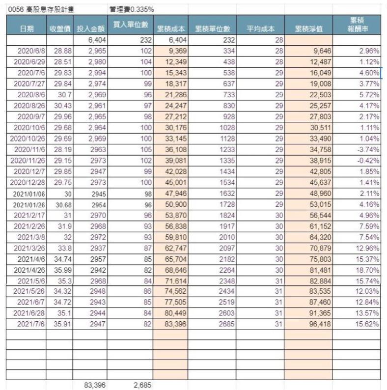 小資存股0056元大高股息ETF。(圖 / 取自方格子Vocus)