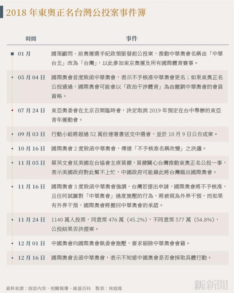 20210511-SMG0035-林庭瑤_A2018年東奧正名台灣公投案事件簿