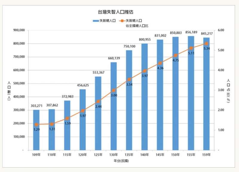 20210721-根據本土流行病學推估,台灣失智症人口已突破30萬大關,且將逐年攀升,預計2026年將達到37萬2000多人。(取自失智症協會網站)