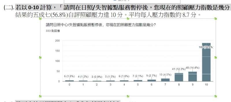20210721-中華民國家庭照顧者關懷總會日前透過網路連署瞭解失智家屬的照顧壓力指數,結果自評壓力滿分者比例達57%。(家總提供)