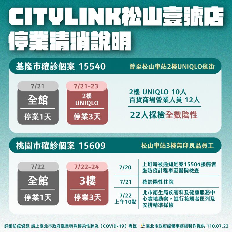 20210722-CITYLINK松山壹號店停業清消說明。(北市府提供)