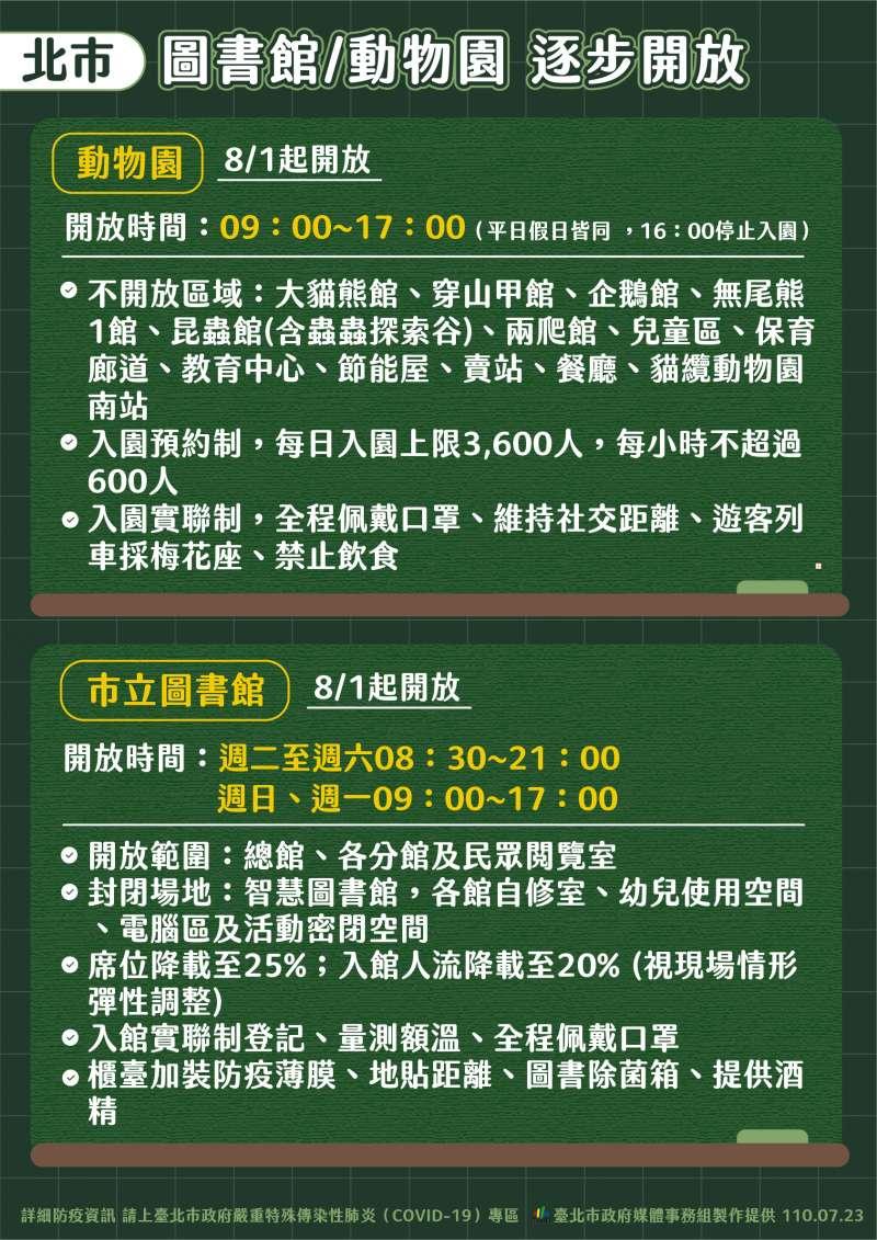 台北市圖書館、動物園將於27日起逐步開放。(北市府提供)