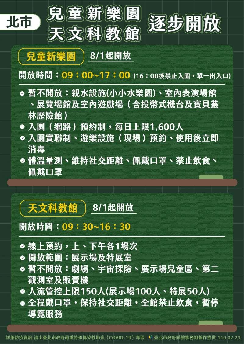 台北市府公布兒童新樂園、天文科教館27日起逐步開放。(北市府提供)