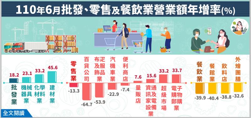 110年6月批發、零售及餐飲業營業額年增率。(經濟部提供)