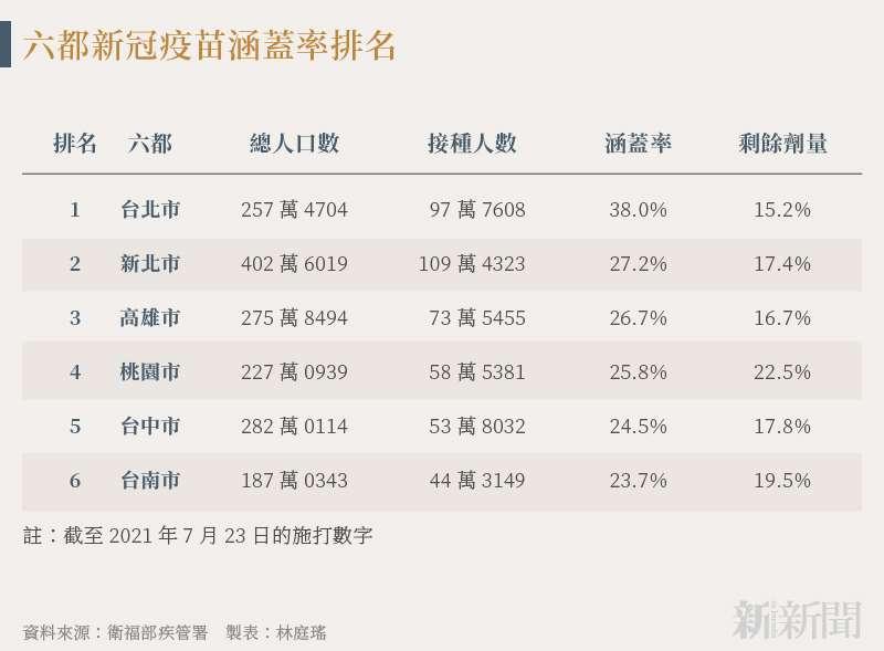 20210725-SMG0034-N02-林庭瑤_a_六都新冠疫苗涵蓋率排名