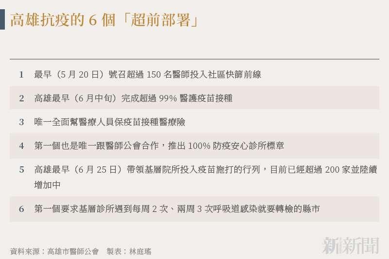 20210725-SMG0034-N02-林庭瑤_b_高雄抗疫的6個「超前部署」