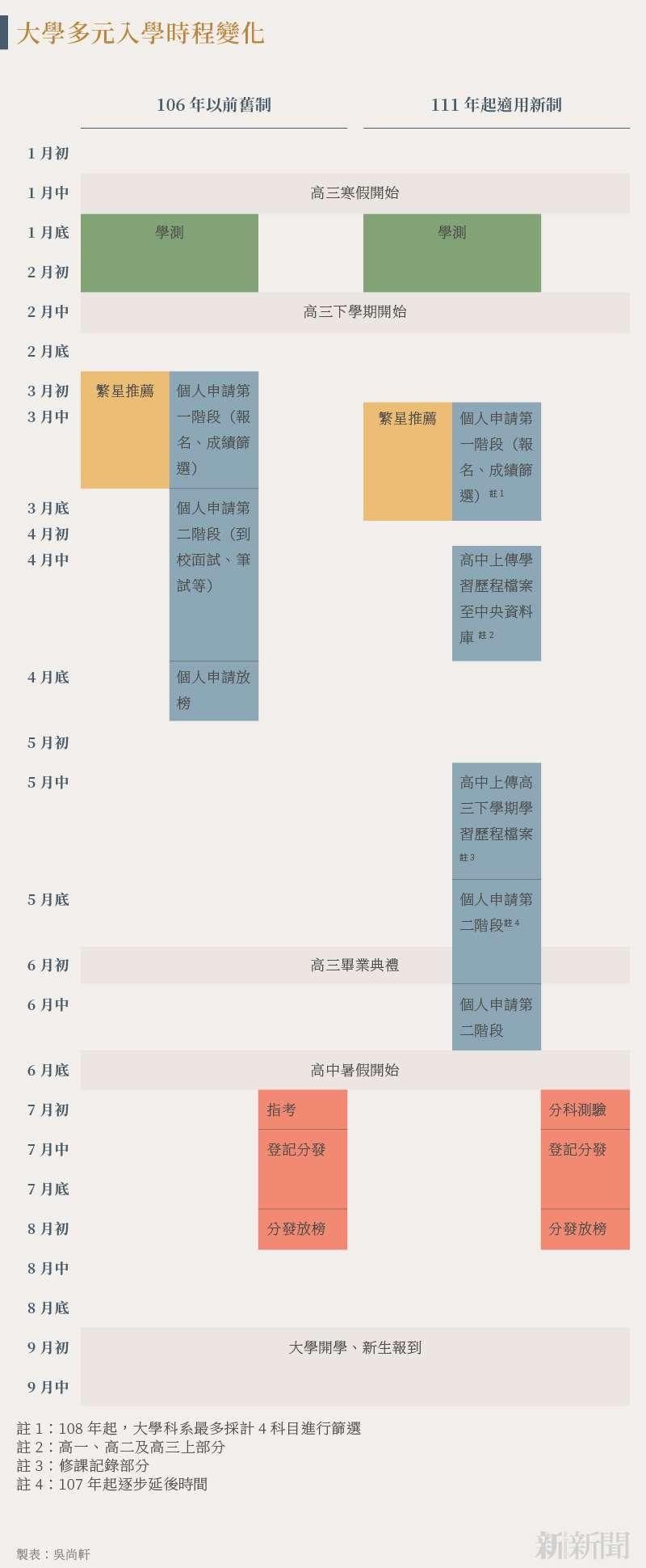 20210725-SMG0034-N01-大學多元入學時程變化