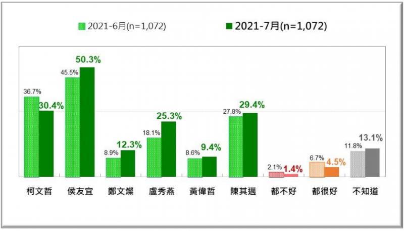 20210726-2021年6月、7月,台灣人對六都市長防疫表現的評價比較。(台灣民意基金會提供)