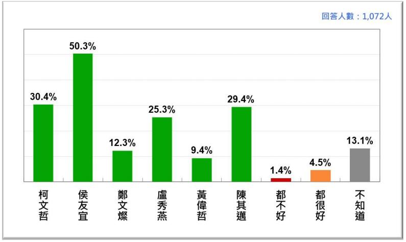 20210726-2021年7月台灣人對六都市長防疫表現的評價。(台灣民意基金會提供)